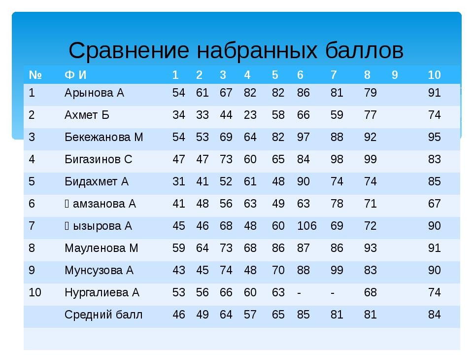 Сравнение набранных баллов № Ф И 1 2 3 4 5 6 7 8 9 10 1 АрыноваА 54 61 67 82...