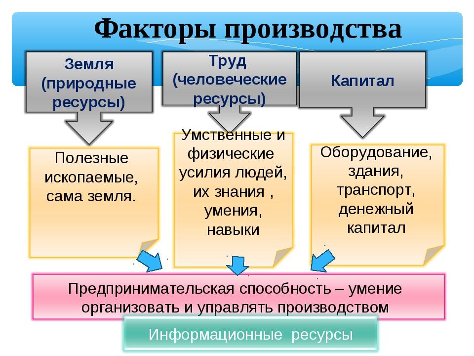 Факторы производства