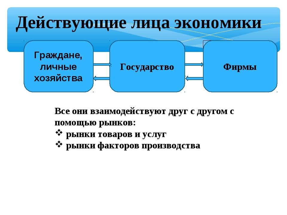 Фирмы Действующие лица экономики Граждане, личные хозяйства Государство Фирм...