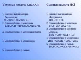 Уксусная кислота CH3COOHСоляная кислота HCl 1. Влияние на индикаторы. Диссоц
