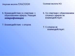 Уксусная кислота CH3COOHСоляная кислота HCl 6. Взаимодействие со спиртами с