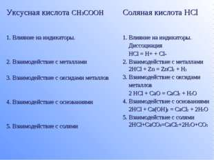 Уксусная кислота CH3COOHСоляная кислота HCl 1. Влияние на индикаторы. 2. Вза
