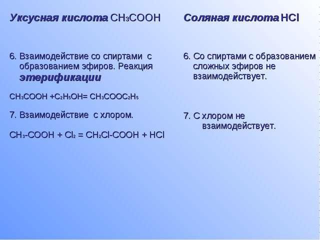 Уксусная кислота CH3COOHСоляная кислота HCl 6. Взаимодействие со спиртами с...