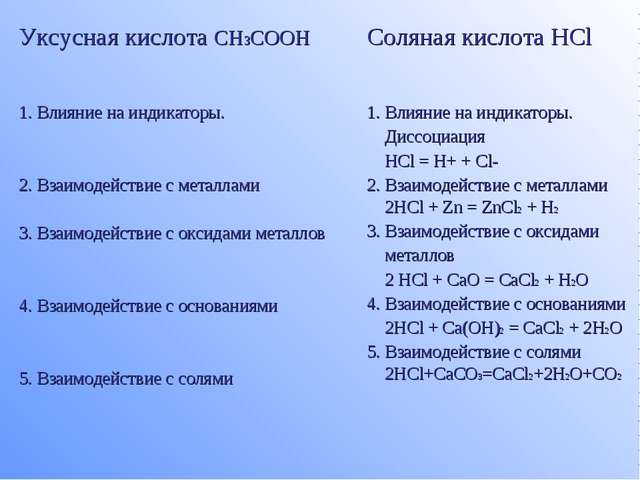 Уксусная кислота CH3COOHСоляная кислота HCl 1. Влияние на индикаторы. 2. Вза...