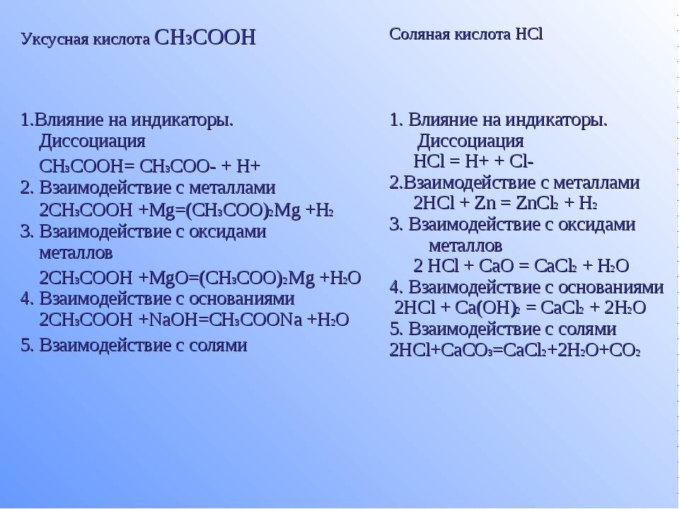 Уксусная кислота CH3COOHСоляная кислота HCl 1.Влияние на индикаторы. Диссоци...