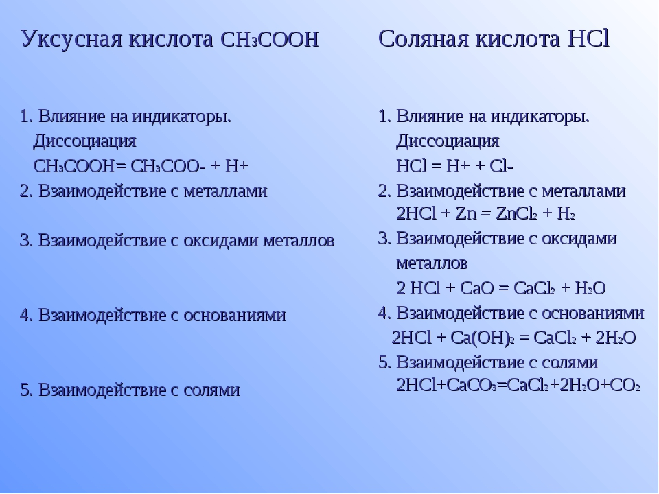 Уксусная кислота CH3COOHСоляная кислота HCl 1. Влияние на индикаторы. Диссоц...