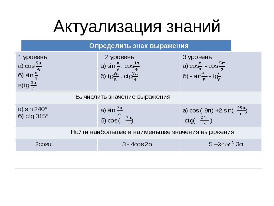 Актуализация знаний Определить знак выражения