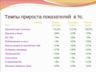 Темпы прироста показателей в %: Период ТестНачало-серединаСередина-конецНа