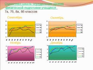 Оценочная шкала определения уровня физической подготовки учащихся 7а, 7б, 8а,