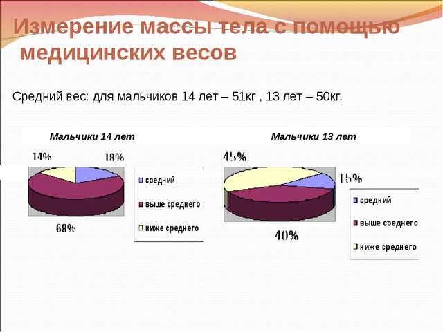 Мальчики 14 лет Мальчики 13 лет Средний вес: для мальчиков 14 лет – 51кг , 1...