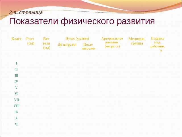 2-я страница Показатели физического развития КлассРост (см)Вес тела (см)Пу...