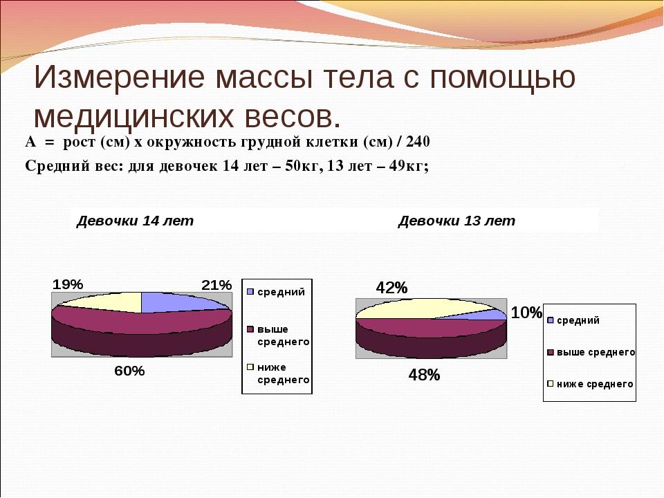 Измерение массы тела с помощью медицинских весов. А = рост (см) х окружность...
