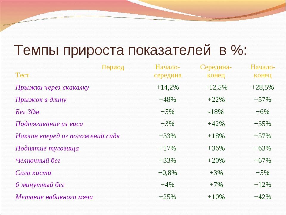 Темпы прироста показателей в %: Период ТестНачало-серединаСередина-конецНа...