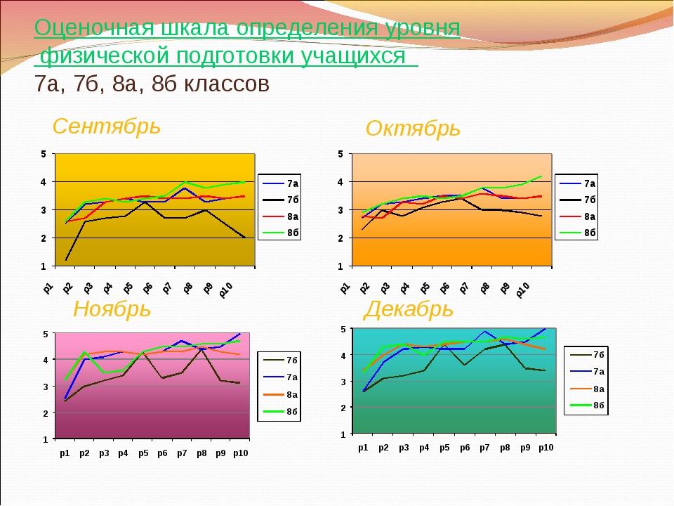Оценочная шкала определения уровня физической подготовки учащихся 7а, 7б, 8а,...