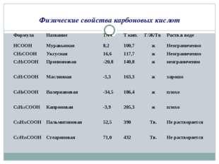 Физические свойства карбоновых кислот ФормулаНазваниеTпл. Т кип.Г/Ж/ТвРа