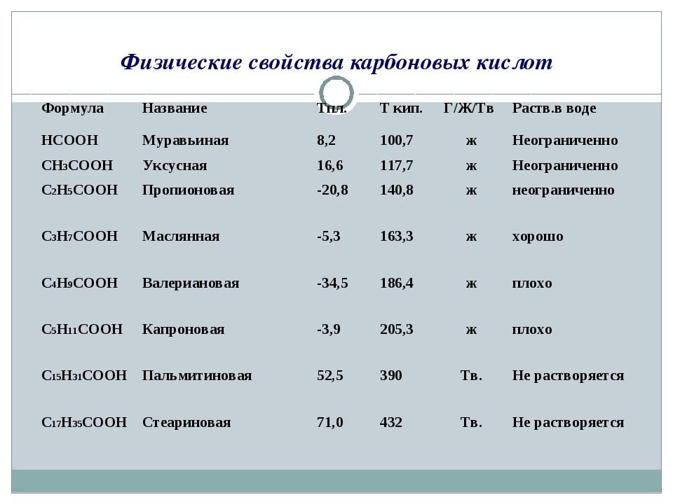 Физические свойства карбоновых кислот ФормулаНазваниеTпл. Т кип.Г/Ж/ТвРа...