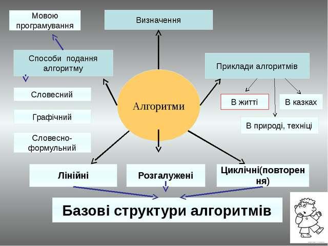 Алгоритми Визначення Приклади алгоритмів Способи подання алгоритму Словесний...