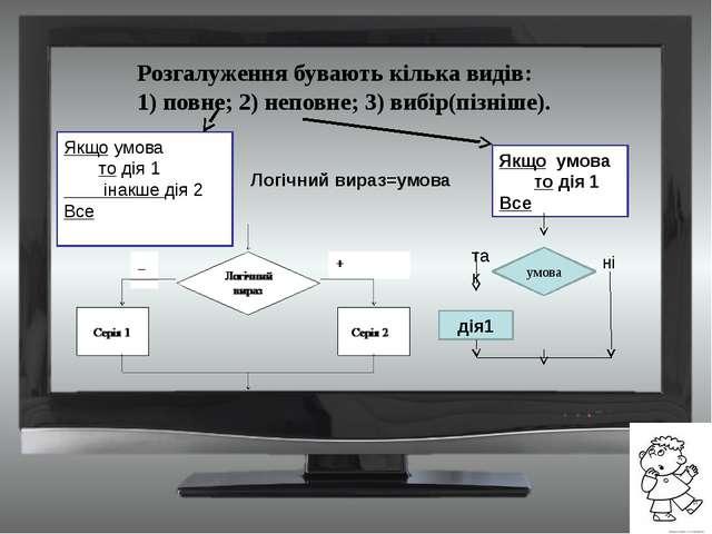 Якщо умова то дія 1 Все Розгалуження бувають кілька видів: 1) повне; 2) непов...