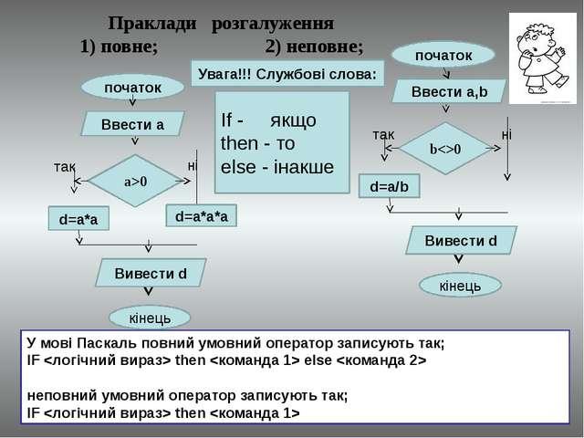Праклади розгалуження 1) повне; 2) неповне; d=a/b b0 Ввести а,b початок Вивес...