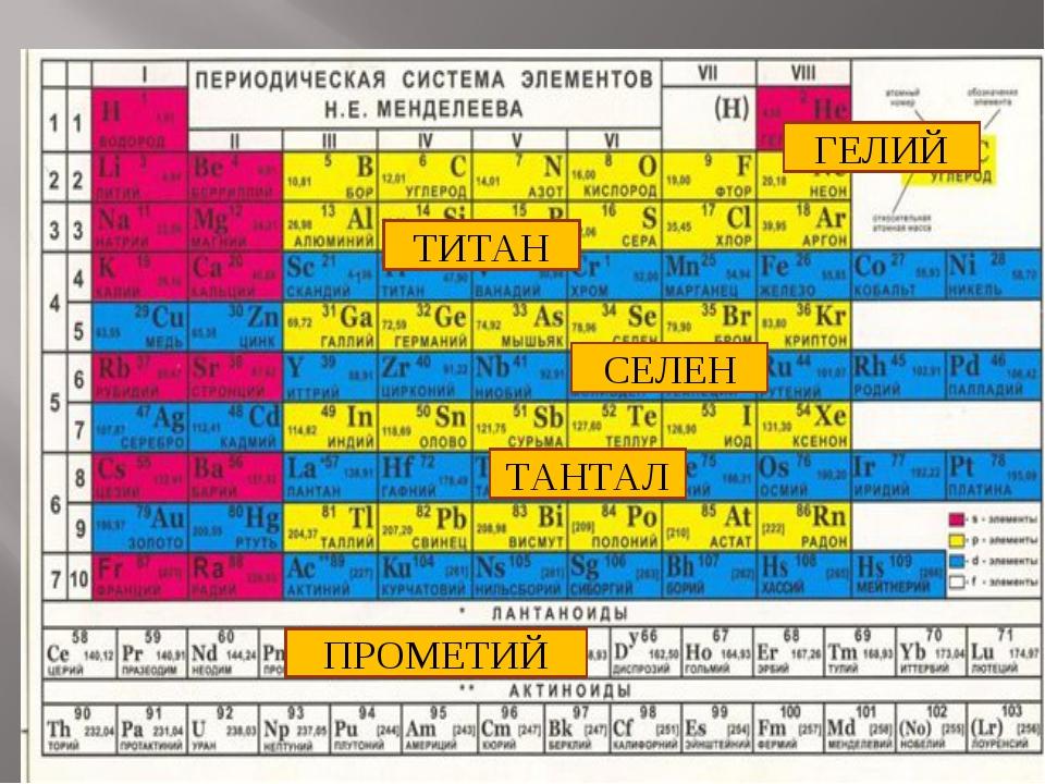 ТАНТАЛ СЕЛЕН ТИТАН ПРОМЕТИЙ ГЕЛИЙ