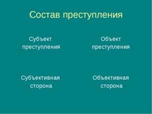 Состав преступления Субъект преступления Объект преступления Субъективная сто