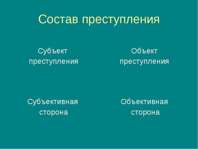 Состав преступления Субъект преступления Объект преступления Субъективная сто...