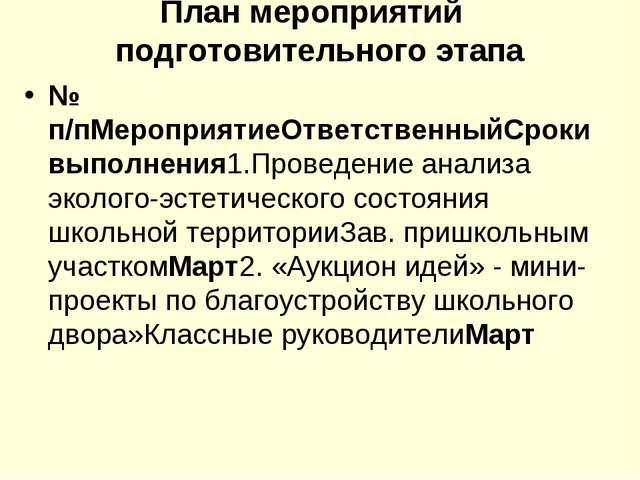 План мероприятий подготовительного этапа № п/пМероприятиеОтветственныйСрокив...