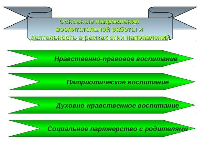 Основные направления воспитательной работы и деятельность в рамках этих напра...