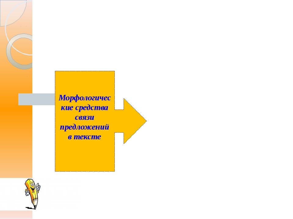 Морфологические средства связи предложений в тексте