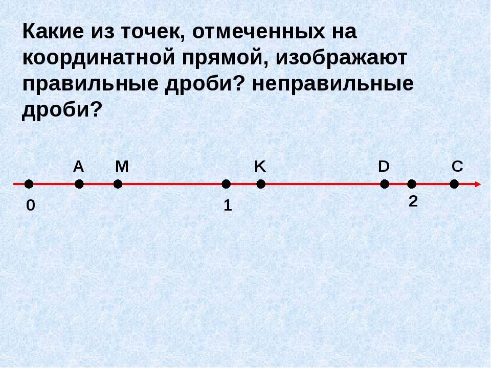 0 A M 1 D K 2 C Какие из точек, отмеченных на координатной прямой, изображаю...