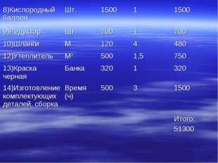 8)Кислородный баллонШт.150011500 9)РедукторШт.7001700 10)ШлангиМ120