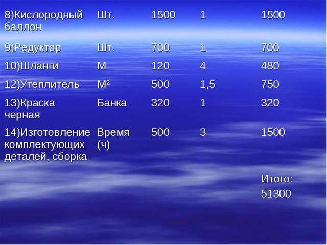 8)Кислородный баллонШт.150011500 9)РедукторШт.7001700 10)ШлангиМ120...