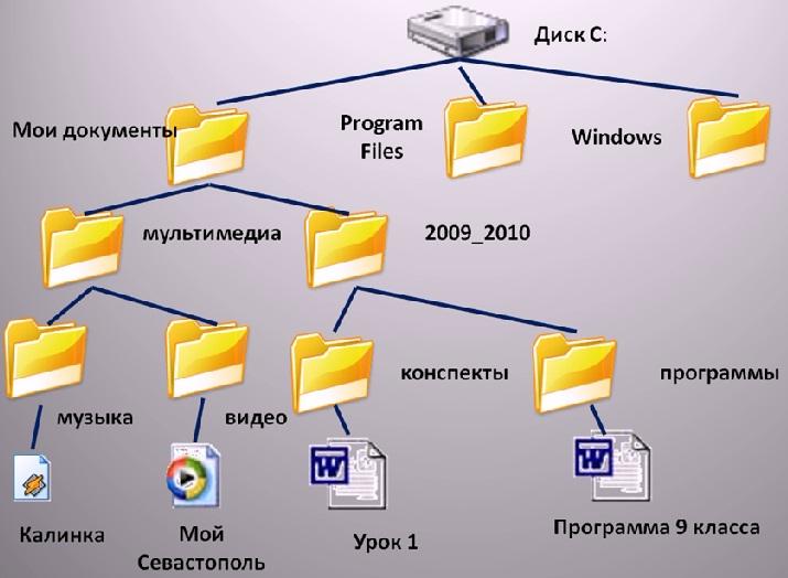 C:\Users\Розалия\Desktop\Школа\Школа\СОШ №5\Планы, РП, документы по кабинету\Конспекты уроков\8 класс\2 четверть\Урок 11\Задания\1.jpg