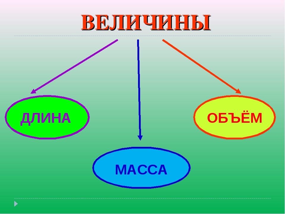 ВЕЛИЧИНЫ ДЛИНА МАССА ОБЪЁМ
