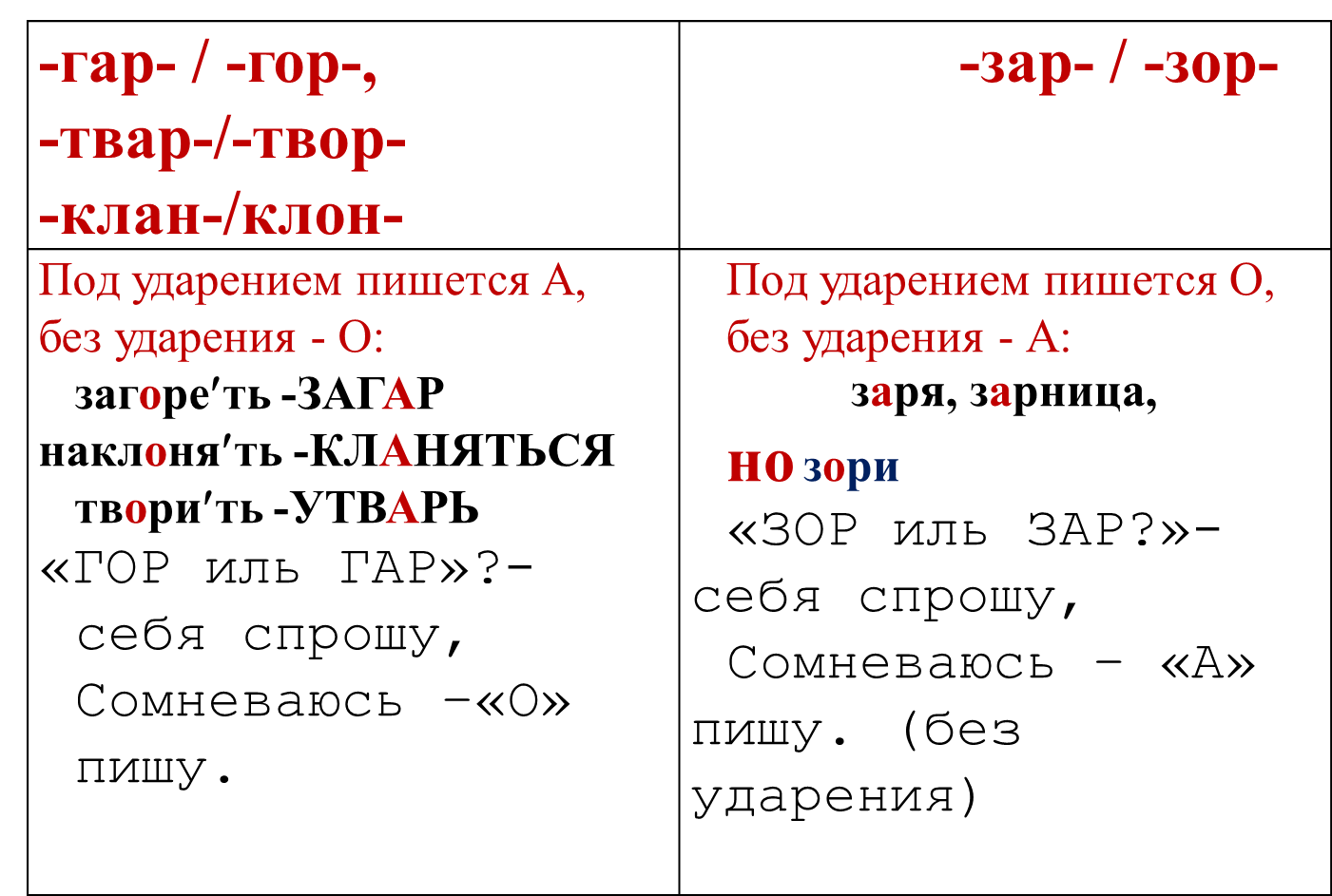 Урок русского языка в 6 классе корни определяемые ударением