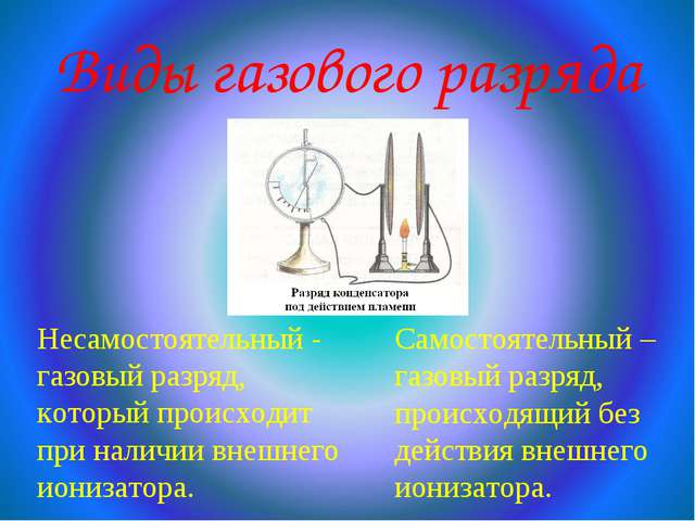 Виды газового разряда Несамостоятельный - газовый разряд, который происходит...