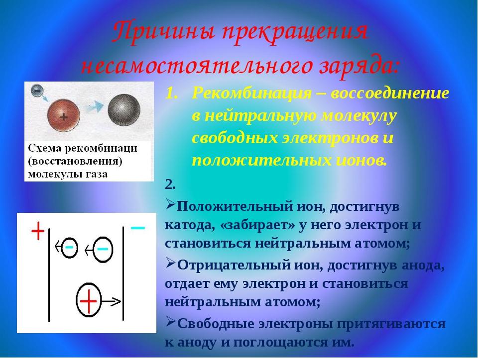Причины прекращения несамостоятельного заряда: 2. Положительный ион, достигну...