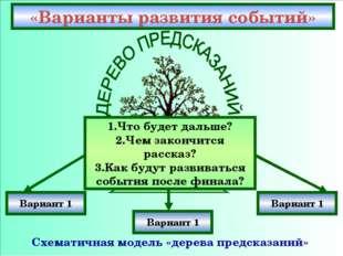 «Варианты развития событий» Схематичная модель «дерева предсказаний» Вариант
