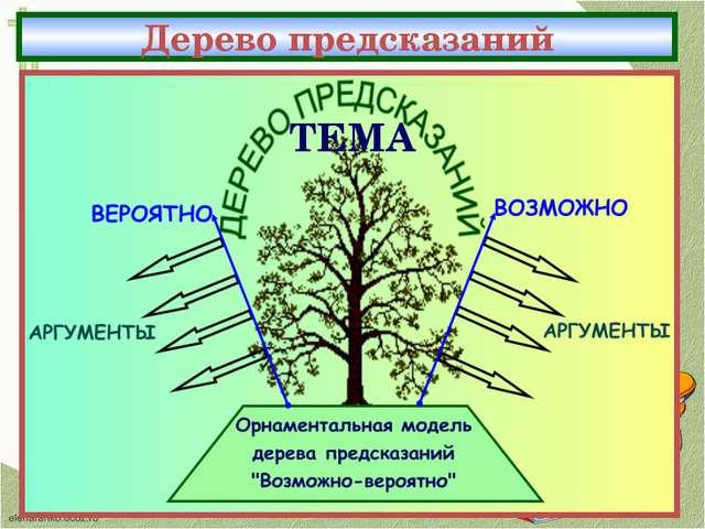 ТЕМА Дерево предсказаний