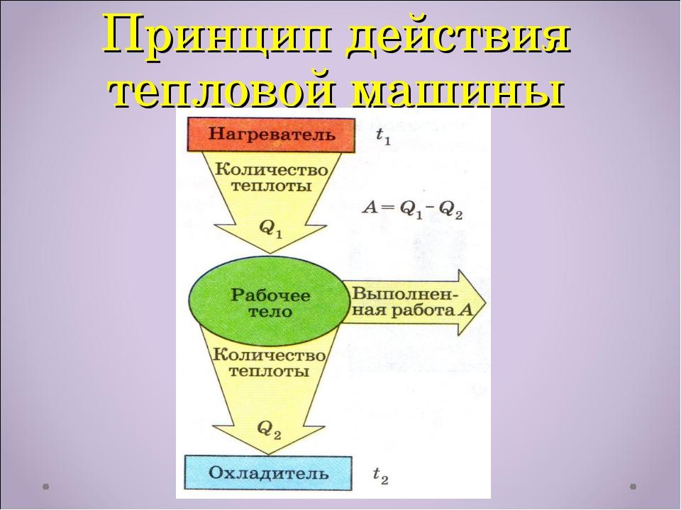 Принцип действия тепловой машины