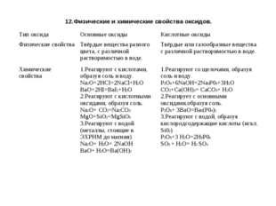 12.Физические и химические свойства оксидов. Тип оксидаОсновные оксидыКисло