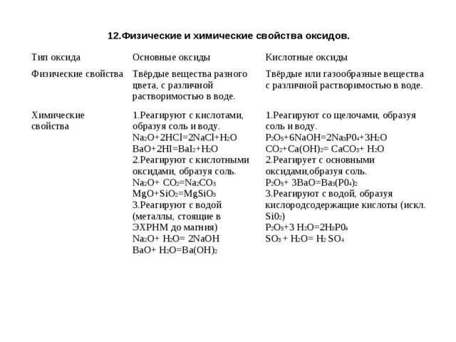 12.Физические и химические свойства оксидов. Тип оксидаОсновные оксидыКисло...