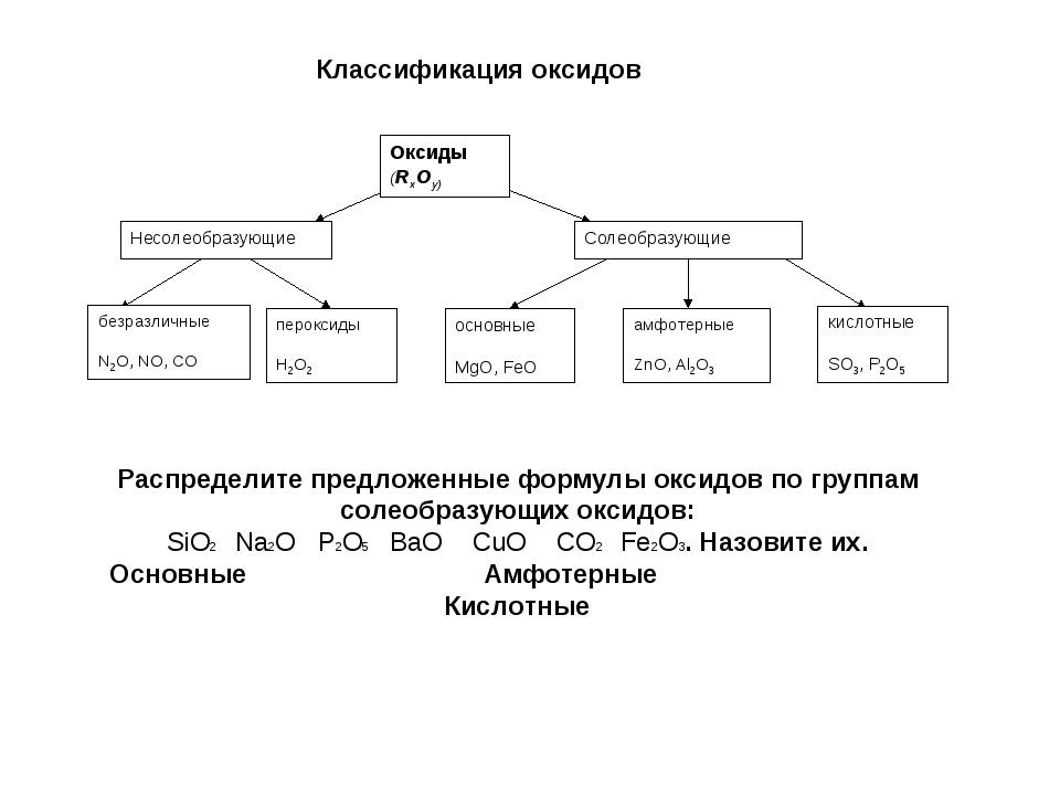 Классификация оксидов Распределите предложенные формулы оксидов по группам со...