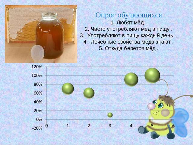 Опрос обучающихся 1. Любят мёд . 2. Часто употребляют мёд в пищу . 3. Употреб...