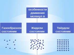 Расположение, особенности движения молекул в Газообразном состоянии Жидком со