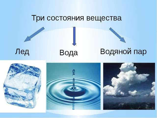 Лед Три состояния вещества Вода Водяной пар