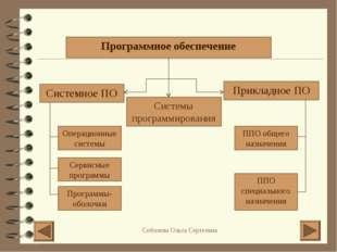 Программное обеспечение Системное ПО Прикладное ПО Системы программирования О