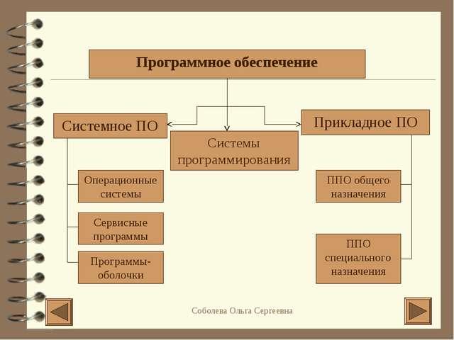 Программное обеспечение Системное ПО Прикладное ПО Системы программирования О...