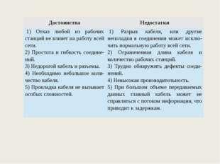 Достоинства Недостатки 1) Отказ любой из рабочих станций не влияет на работу