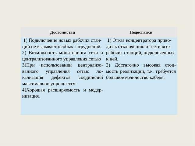 Достоинства Недостатки 1) Подключение новых рабочихстан-цийне вызывает особы...